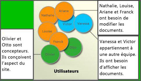 Diagramme contenant différents groupes d'utilisateurs: Membres, Concepteurs de sites et visiteurs