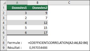 Utilisez la fonction correlation pour renvoyer le coefficient de corrélation des deux jeux de données dans la colonne A & B avec = correlation (a1: A6; B2: B6). Le résultat obtenu est 0,997054486.