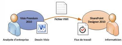 Traduire la logique métier présente dans Visio en règles du flux de travail dans SharePoint Designer