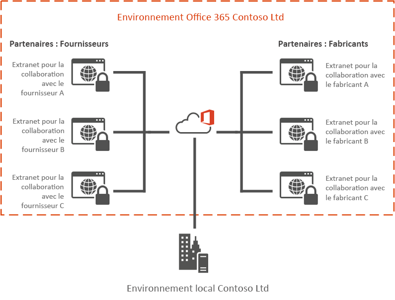 Exemple d'extranet Office 365