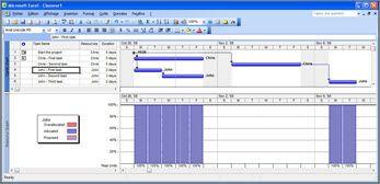 Affichage Microsoft Project présentant les tâches de Chris et de John ainsi qu'un intervalle d'une semaine pour John