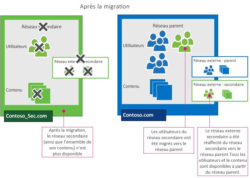 Après une migration de réseau Yammer, les utilisateurs du réseau secondaire ont été consolidés dans le réseau parent. Les réseaux externes ont également été migrés (avec les utilisateurs). Le réseau secondaire (ainsi que l'ensemble du contenu) n'est plus disponible.