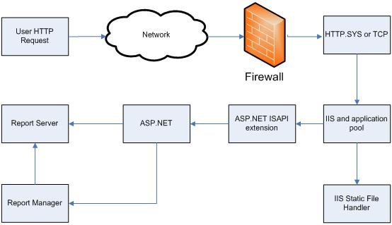 schéma simplifié d'un flux de demande HTTP