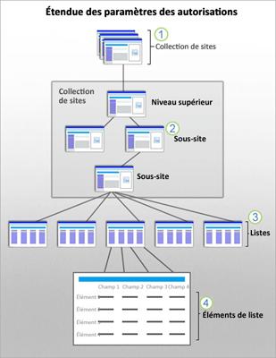Graphique illustrant les étendues de sécurité SharePoint au niveau des sites, sous-sites, listes et éléments.