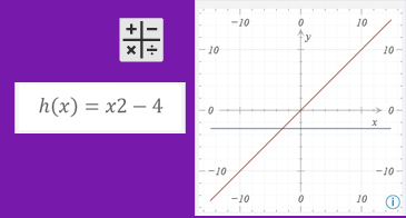 Équation et graphique correspondant