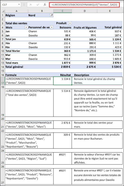 Exemple de tableau croisé dynamique utilisé pour récupérer des données avec la fonction LIREDONNEESTABCROISDYNAMIQUE.