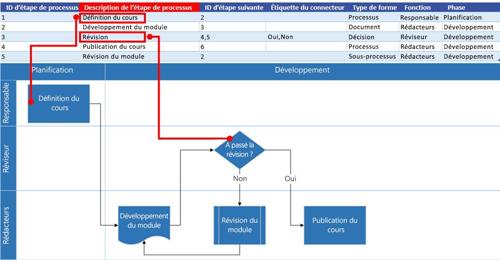 Interaction du diagramme de processus Excel avec le diagramme de flux Visio: Description de l'étape de processus