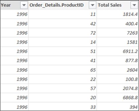 Total des ventes
