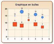 Graphique en bulles