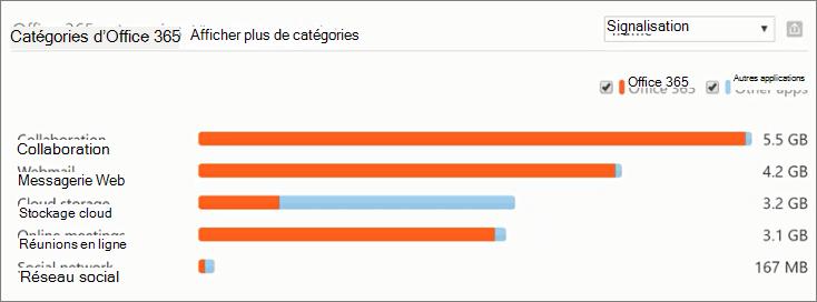 Capture d'écran montre la section Catégories Office 365 dans le tableau de bord de la productivité application découverte de la sécurité d'Office 365 et le centre de conformité. Utilisez-le pour afficher l'utilisation de l'application cloud globale de votre organisation.