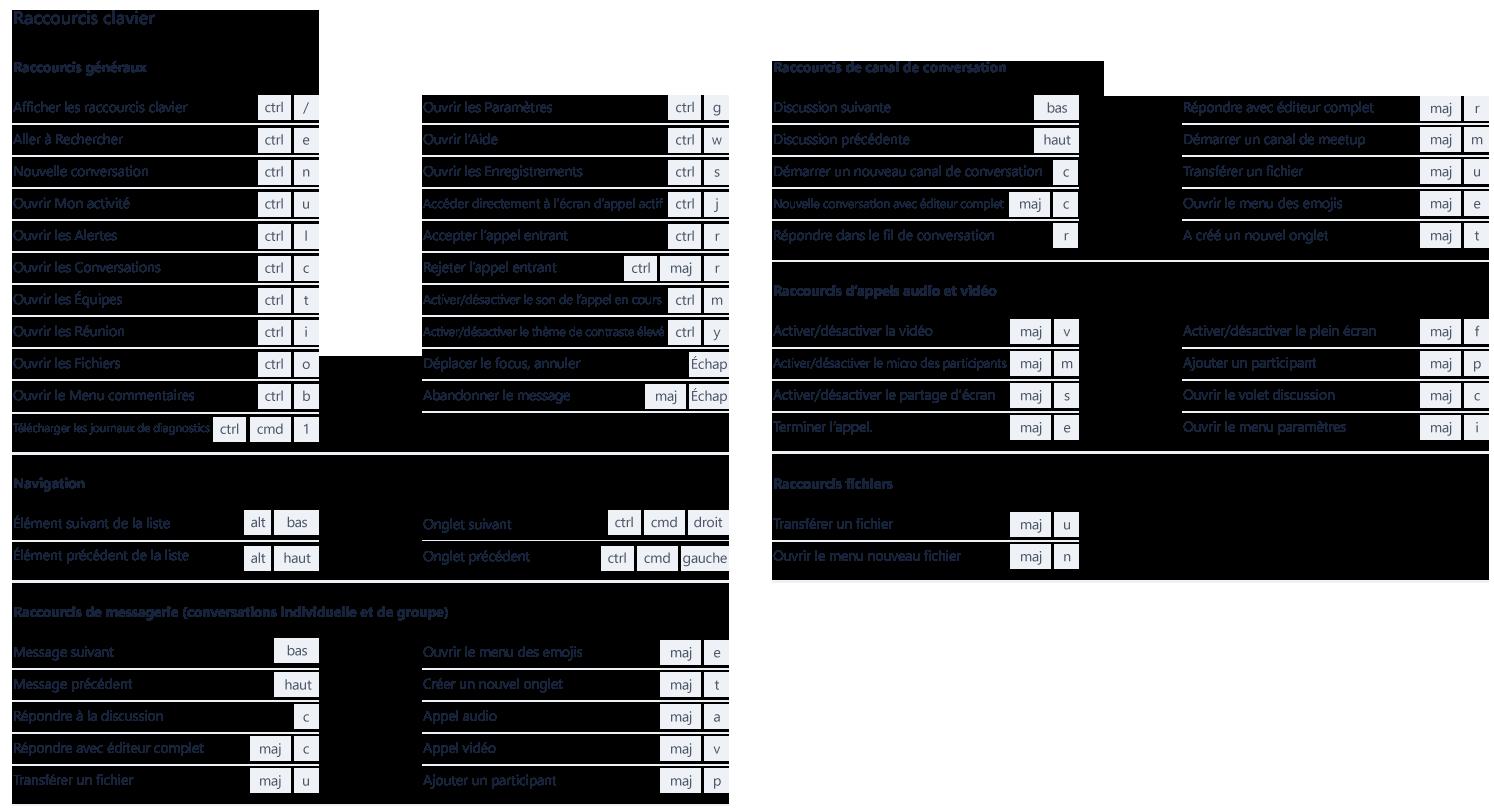 Cette capture d'écran illustre les nombreux raccourcis clavier utilisables avec MicrosoftTeams.