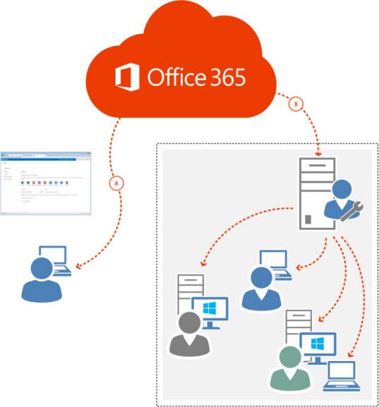 Vue d'ensemble à haut niveau du déploiement d'Office365