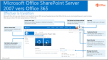De SharePoint 2007 à Office 365