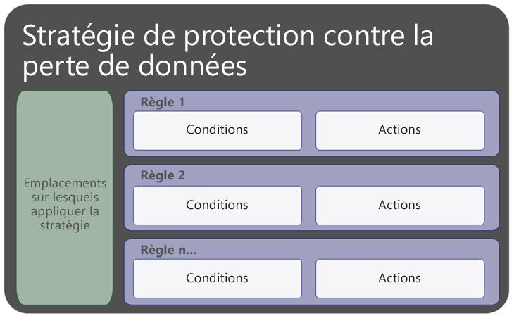 Diagramme affichant la stratégie DLP contenant les règles et les emplacements