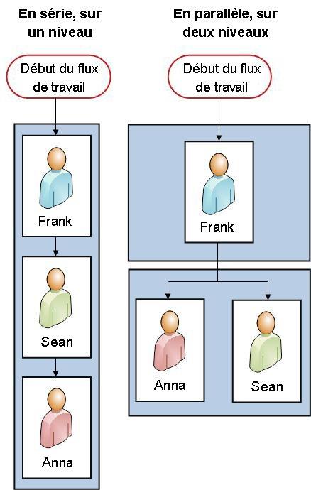 Diagrammes pour les deux versions