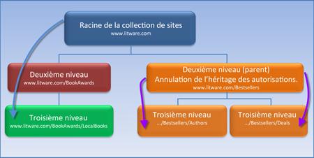 Diagramme qui montre une collection de sites dans laquelle l'héritage des autorisations est arrêté.