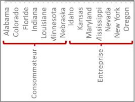 Hiérarchie de données avec graduations