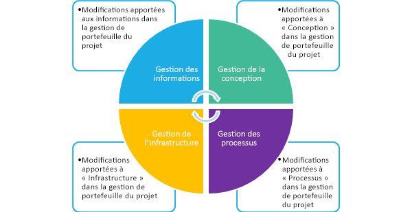 Quatre zones clés de modification de votre solution de gestion de projets (PPM): Informations, Élaboration, Infrastructure et processus.