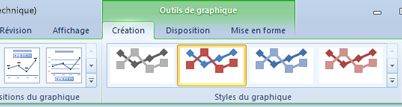 L'outil contextuel Outils de graphique apparaît uniquement si vous sélectionnez un graphique.