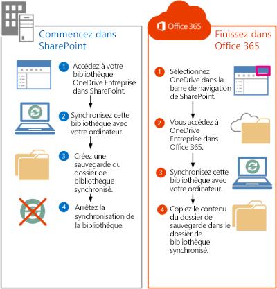 Étapes de déplacement des fichiers SharePoint 2013 vers Office365