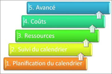 5zones essentielles d'un système de gestion de projets