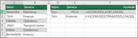 Utilisation de RECHERCHEV avec la formule TRIM dans une formule de tableau pour supprimer les espaces de début ou de fin.  La formule dans la cellule E3 est {=RECHERCHEV(D2;TRIM(A2:B7);2;FAUX)} et doit être entrée avec Ctrl+Shift+Entrée.