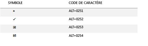 Codes de caractères pour les symboles de coche courants.