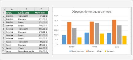 Feuille de calcul avec tableau croisé dynamique et graphique