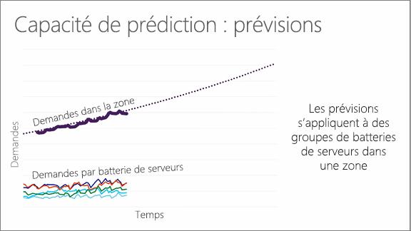 Graphique illustrant la capacité prédictive: prévisions