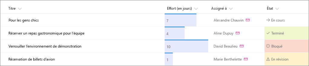 Exemple de liste SharePoint avec la mise en forme de la colonne appliquée