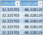 Données Latitude et Longitude
