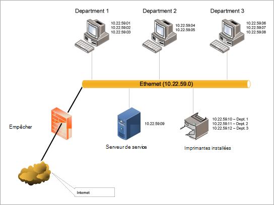 Télécharger le modèle de diagramme de réseau local Ethernet