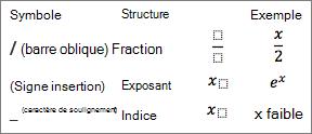 Symboles d'une équation