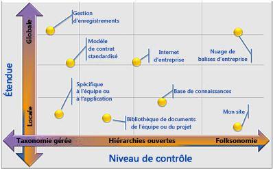 Configurations souples des métadonnées gérées