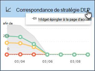 Le widget 'Correspondances de stratégie DLP' avec l'option «Widget épingler à la page d'accueil» sélectionnée