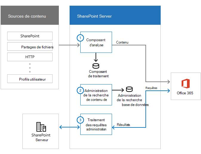 Illustration montrant les sources de contenu, la batterie de serveurs de recherche avec les composants de recherche et Office 365. Flux d'informations à partir de sources de contenu, via le composant d'analyse et à Office 365.