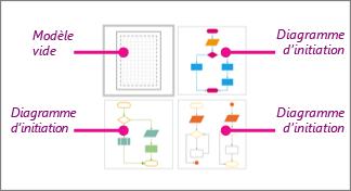 Miniatures de diagrammes de flux simples dans Visio: 1modèle vide et 3diagrammes d'initiation
