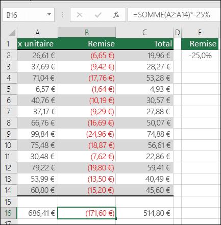 Utilisation d'opérateurs avec SOMME.  La formule incluse dans la cellule B16 est =SOMME(A2:A14)*-25%.  La formule aurait été construite correctement si -25% était une référence de cellule, par exemple, =SOMME(A2:A14)*E2