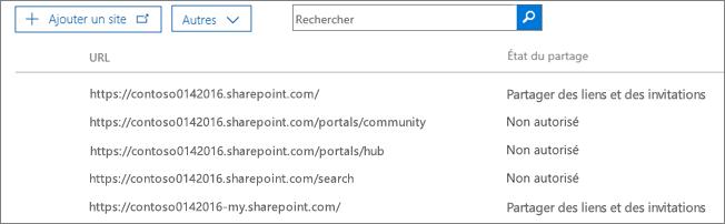 Liste des collections de sites SharePoint avec le statut de partage externe pour chaque collection de sites