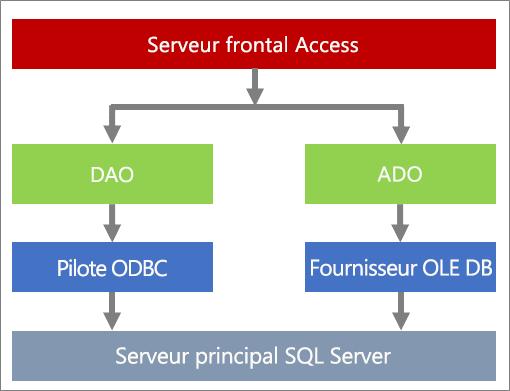 Composants de l'accès aux données
