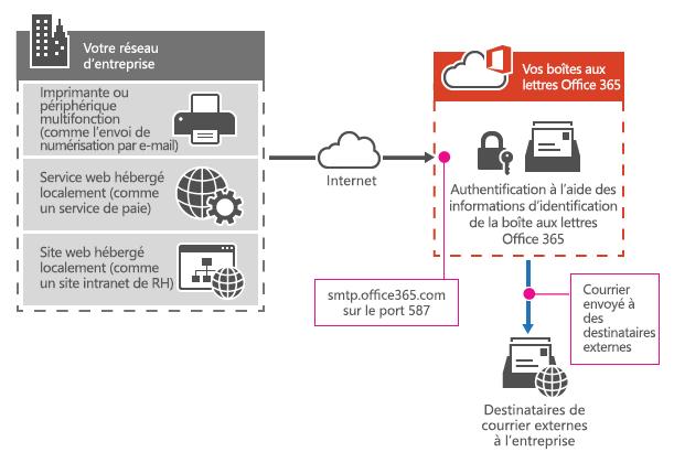 Montre comment une imprimante multifonction se connecte à Office 365 en utilisant l'envoi du client SMTP.