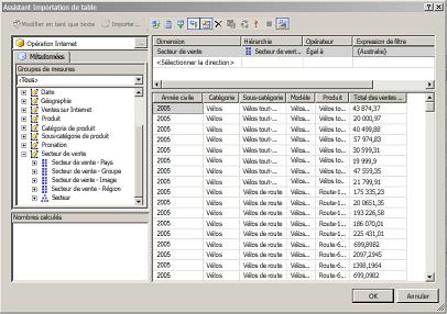 Requête MDX appliquée à un exemple de base de données tabulaire