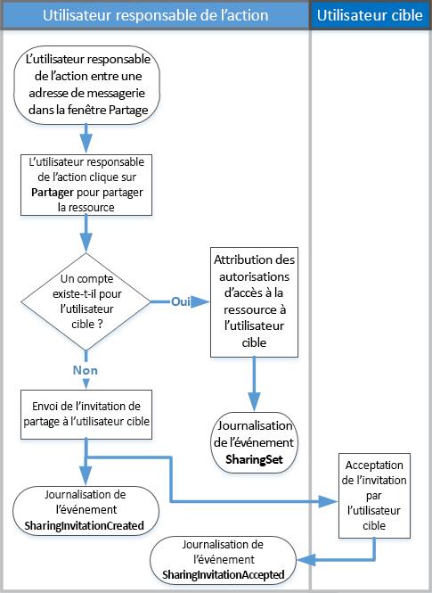 Organigramme d'un fonctionnement du partage d'audit