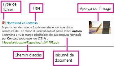 Le modèle d'affichage d'élément expose les informations des propriétés gérées