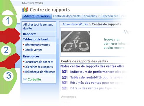 Liens de navigation du Centre de rapports