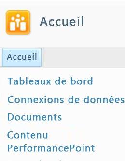 Les listes et bibliothèques SharePoint disponibles sont répertoriées dans le coin supérieur gauche de votre site SharePoint