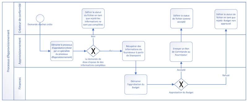 Exemple de flux de travail créé à l'aide de formes de base BPMN.