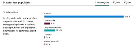 Graphique illustrant la répartition des plateformes à partir desquelles les utilisateurs visualisent le site SharePoint