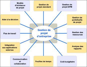 Diagramme répertoriant les différents aspects des solutions EMP