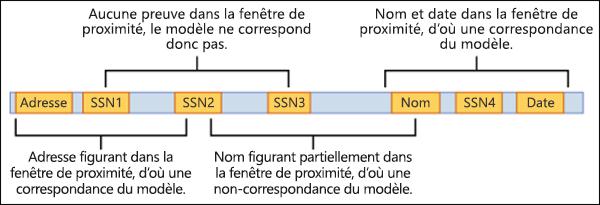 Diagramme de preuves à l'appui et de la fenêtre de proximité